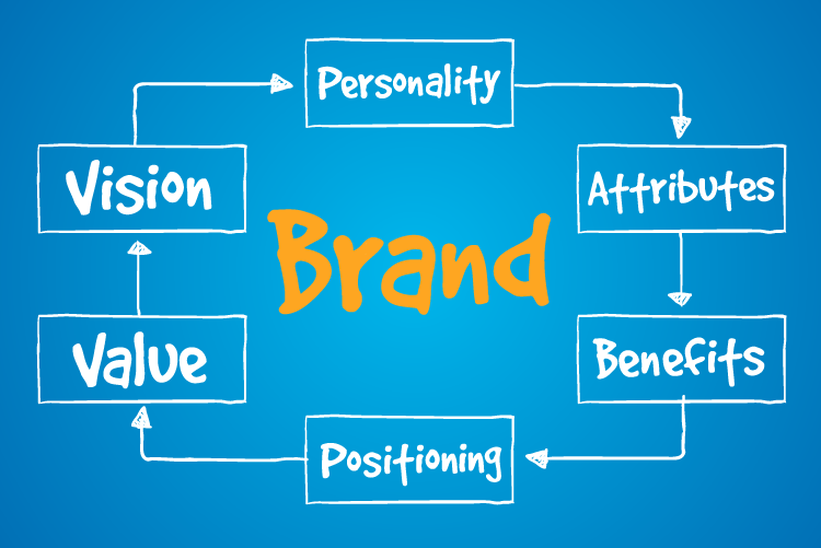 Fundamentals of Brand Building